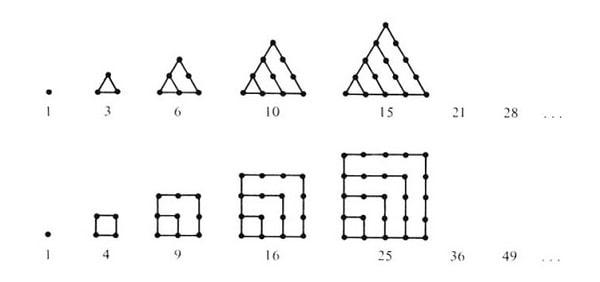 Pythagoras (Pisagor) - Üçgen ve Kare Sayılar